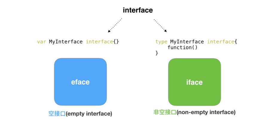 interface底层原理学习