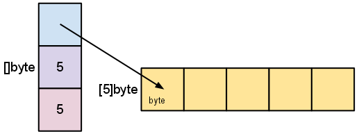 golang方法中接受者为指针和非指针的区别
